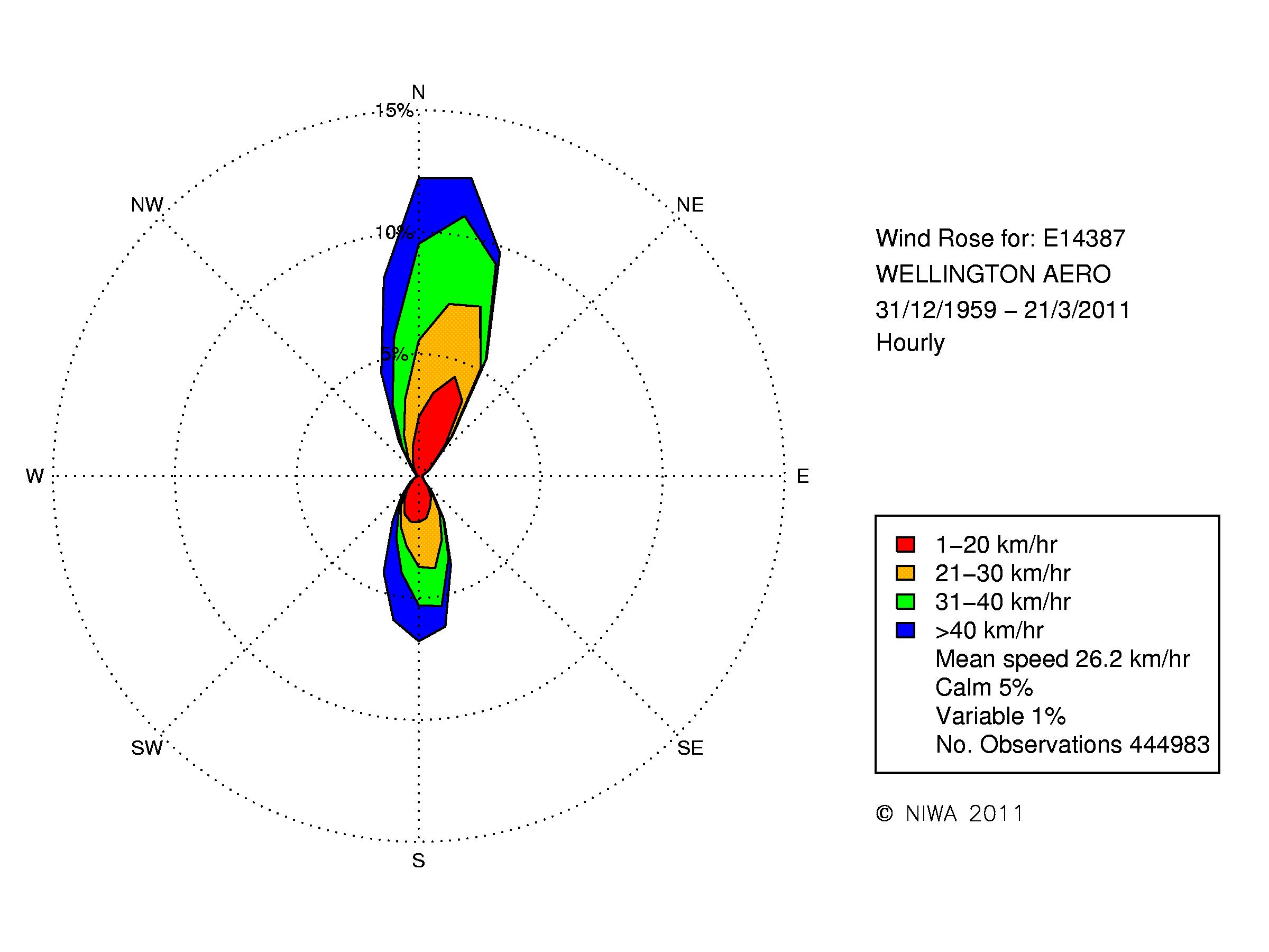 Wind Rose Wellington Aero 0 Niwa Diagram Of