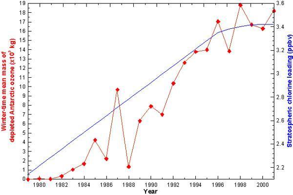 Climate for students - UV & ozone | NIWA