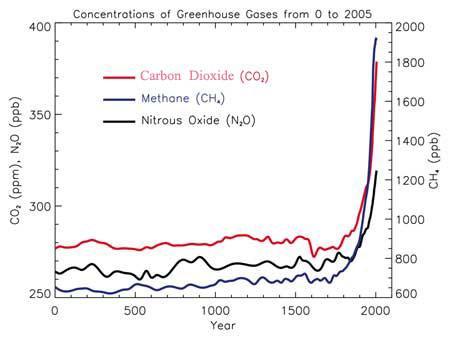 Výsledek obrázku pro co2 concentration 2000 years