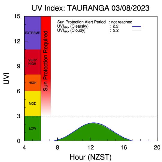 uvi_forecast_tauranga.png