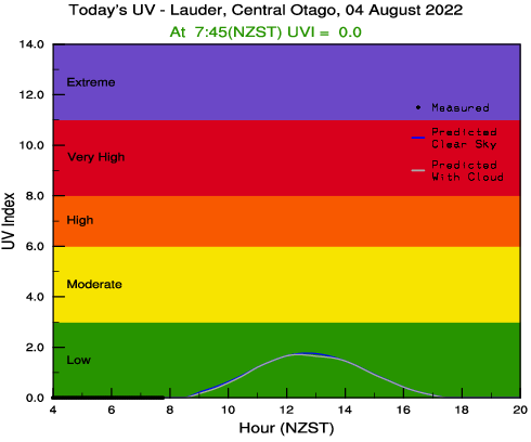UV forecast graph